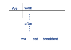 "Parse diagram for ""after"""